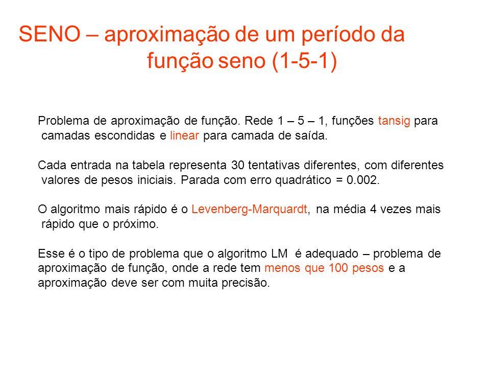 SENO – aproximação de um período da função seno (1-5-1)