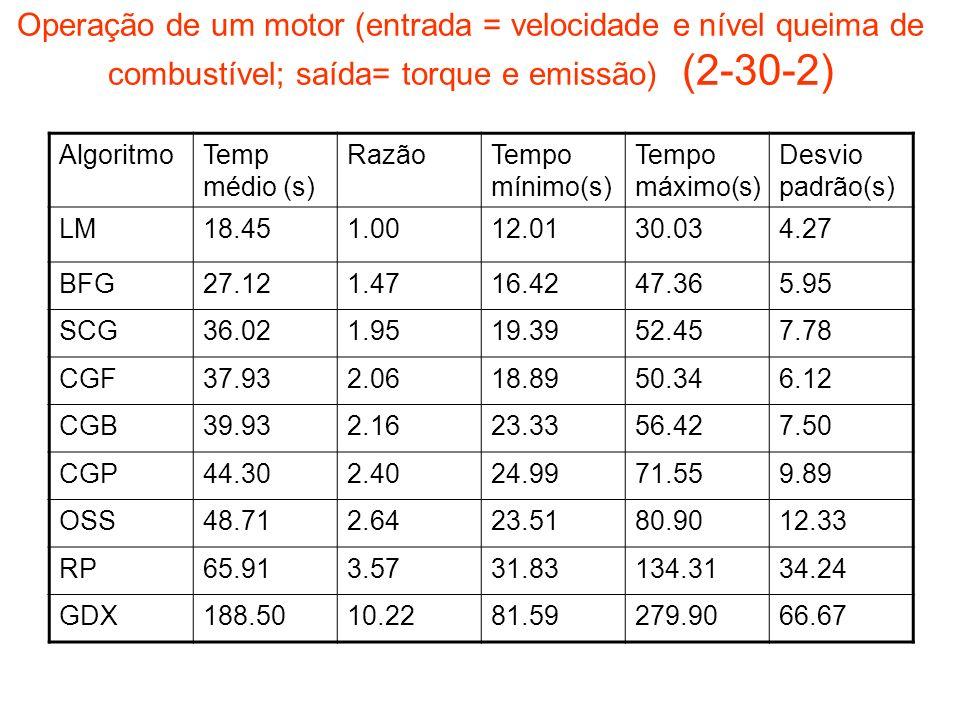 Operação de um motor (entrada = velocidade e nível queima de combustível; saída= torque e emissão) (2-30-2)