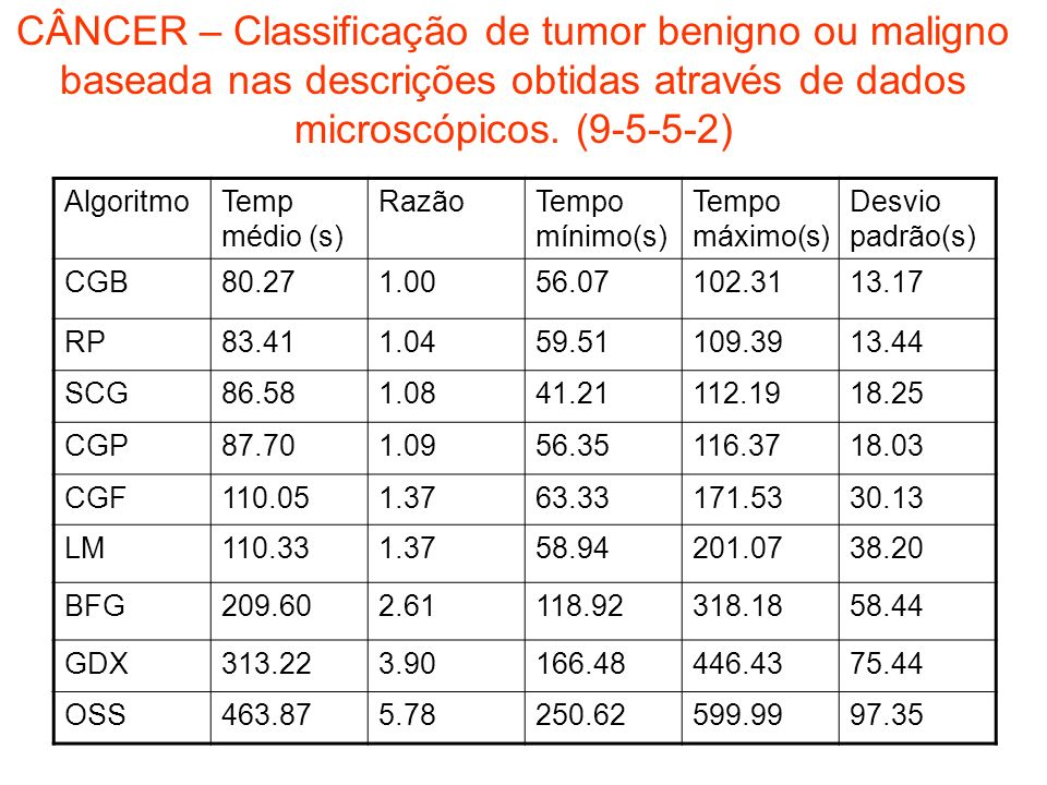 CÂNCER – Classificação de tumor benigno ou maligno baseada nas descrições obtidas através de dados microscópicos. (9-5-5-2)