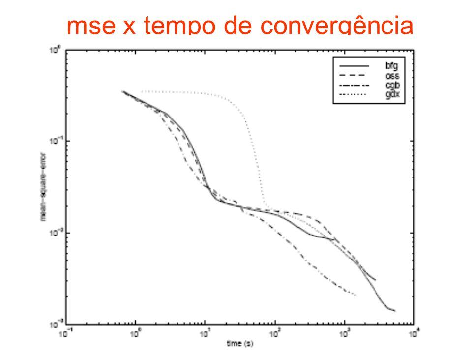 mse x tempo de convergência