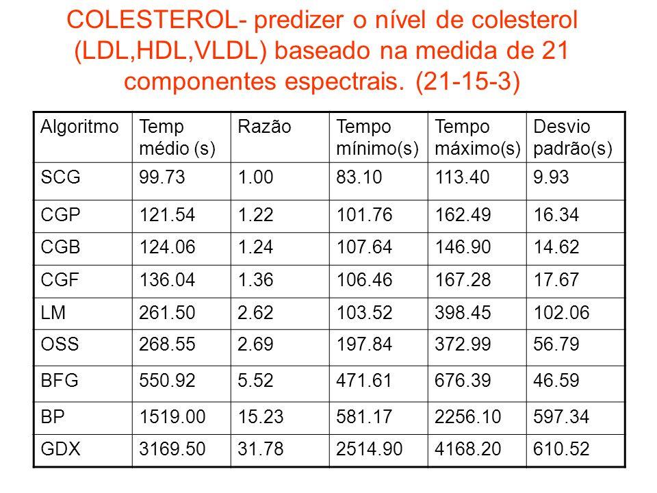 COLESTEROL- predizer o nível de colesterol (LDL,HDL,VLDL) baseado na medida de 21 componentes espectrais. (21-15-3)