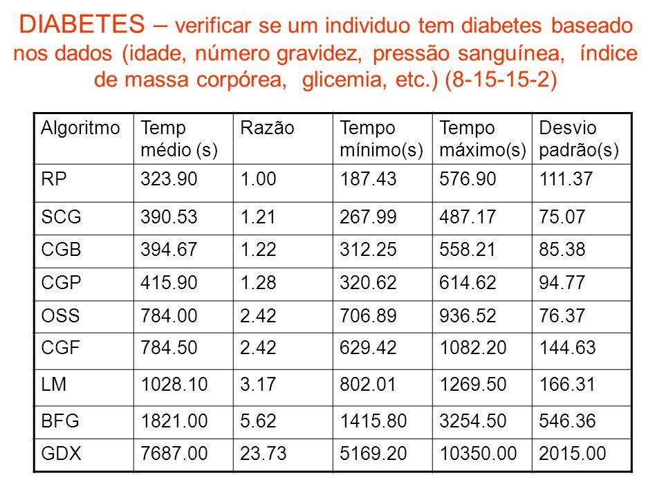 DIABETES – verificar se um individuo tem diabetes baseado nos dados (idade, número gravidez, pressão sanguínea, índice de massa corpórea, glicemia, etc.) (8-15-15-2)