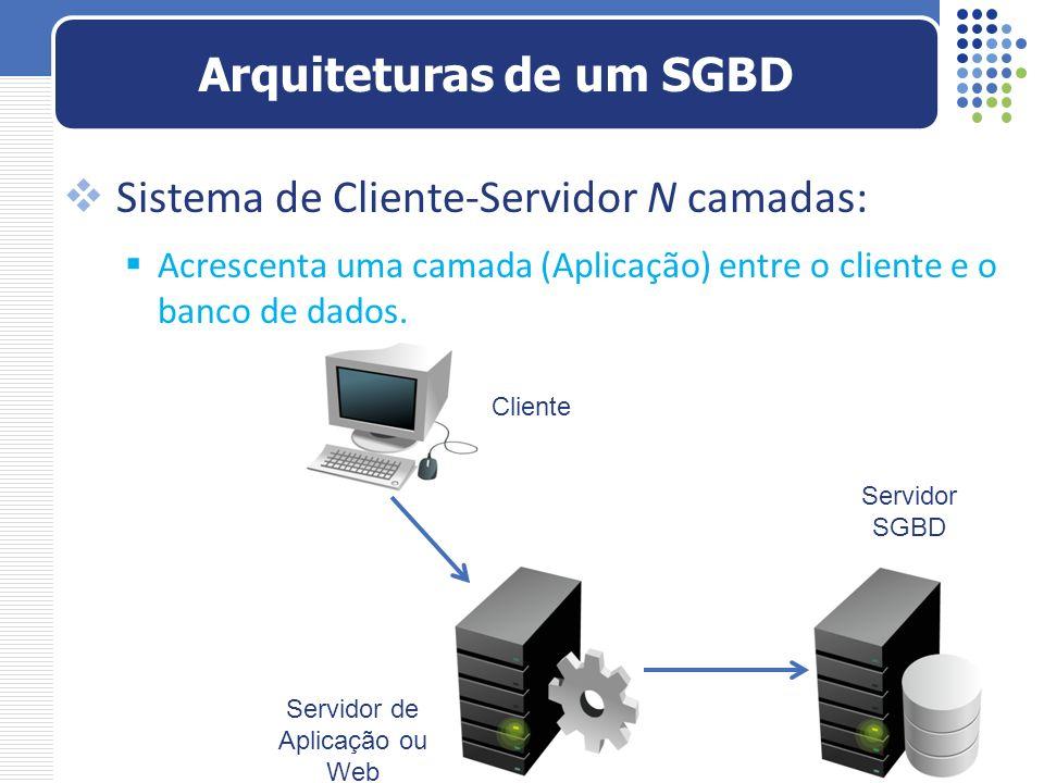 Arquiteturas de um SGBD