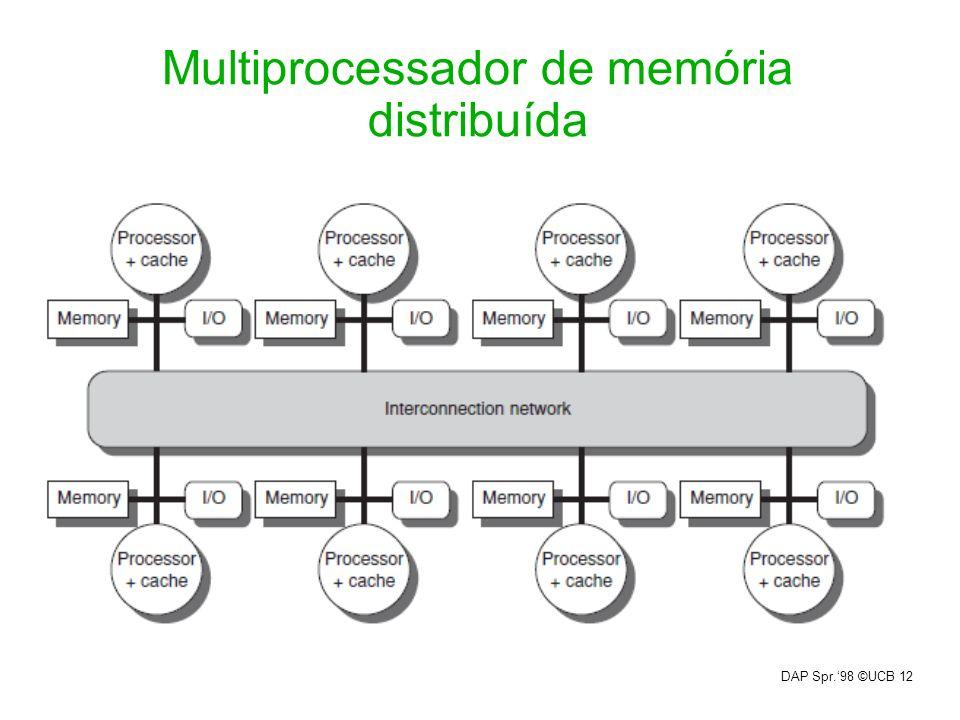 Multiprocessador de memória distribuída