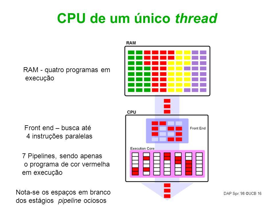 CPU de um único thread RAM - quatro programas em execução