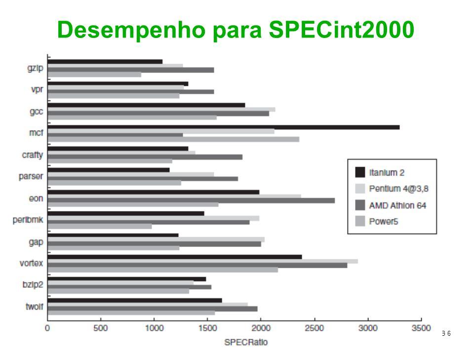 Desempenho para SPECint2000