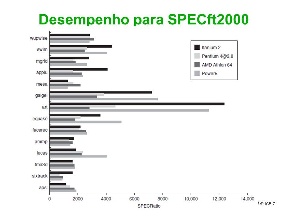 Desempenho para SPECft2000