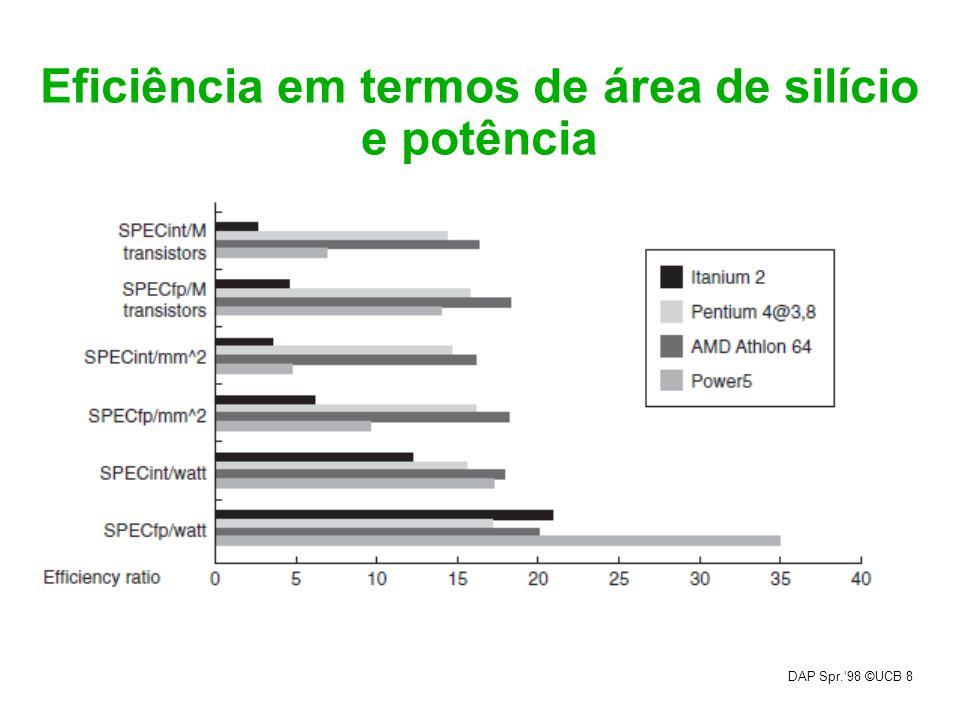 Eficiência em termos de área de silício e potência