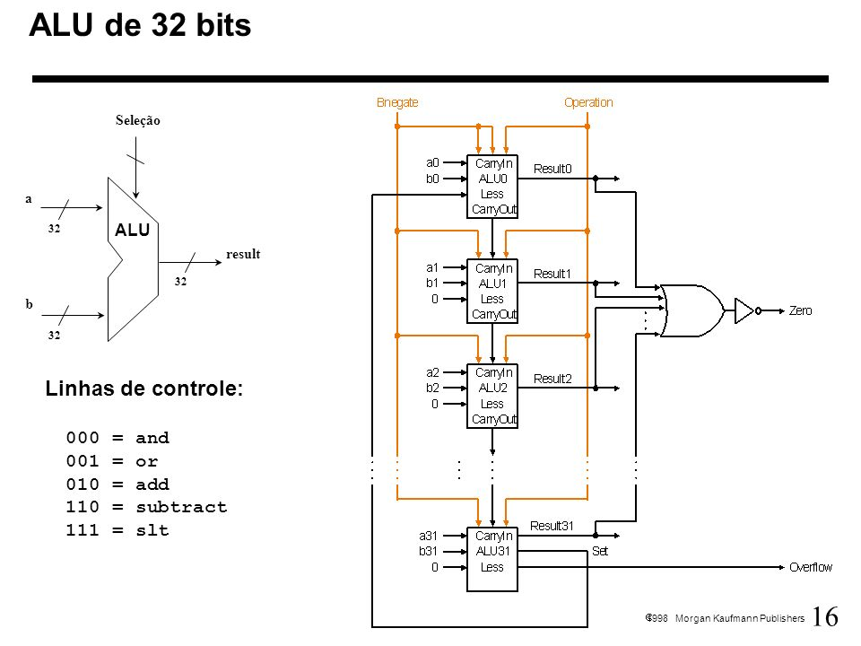 ALU de 32 bits 32. Seleção. result. a. b. ALU.