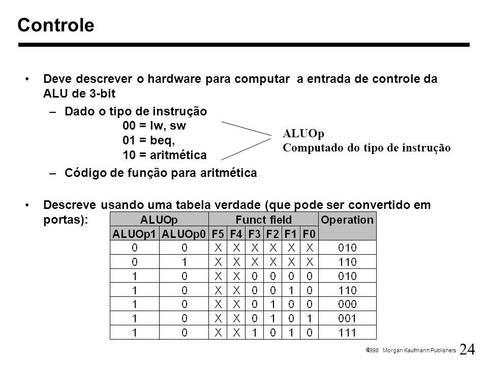Controle Deve descrever o hardware para computar a entrada de controle da ALU de 3-bit.