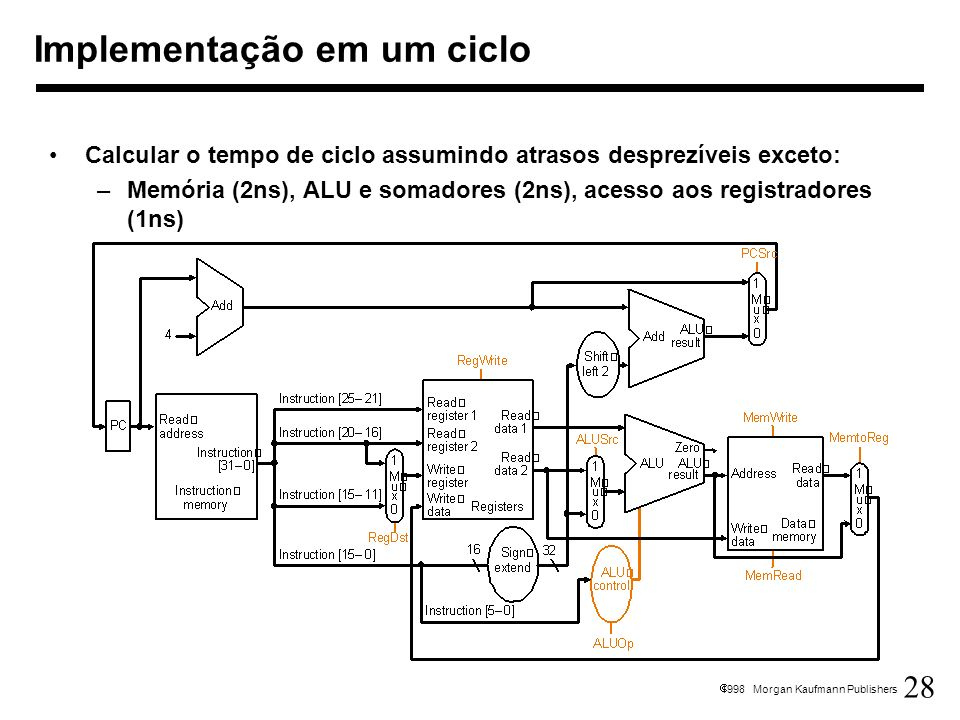 Implementação em um ciclo