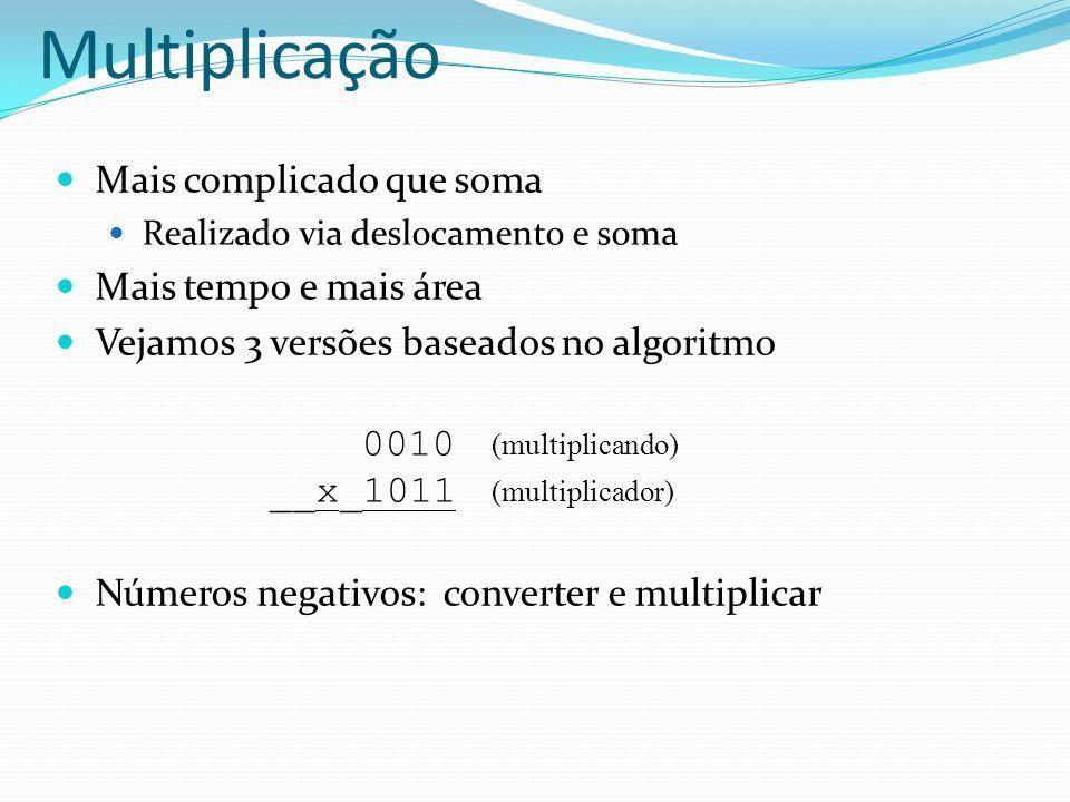 Multiplicação Mais complicado que soma Mais tempo e mais área