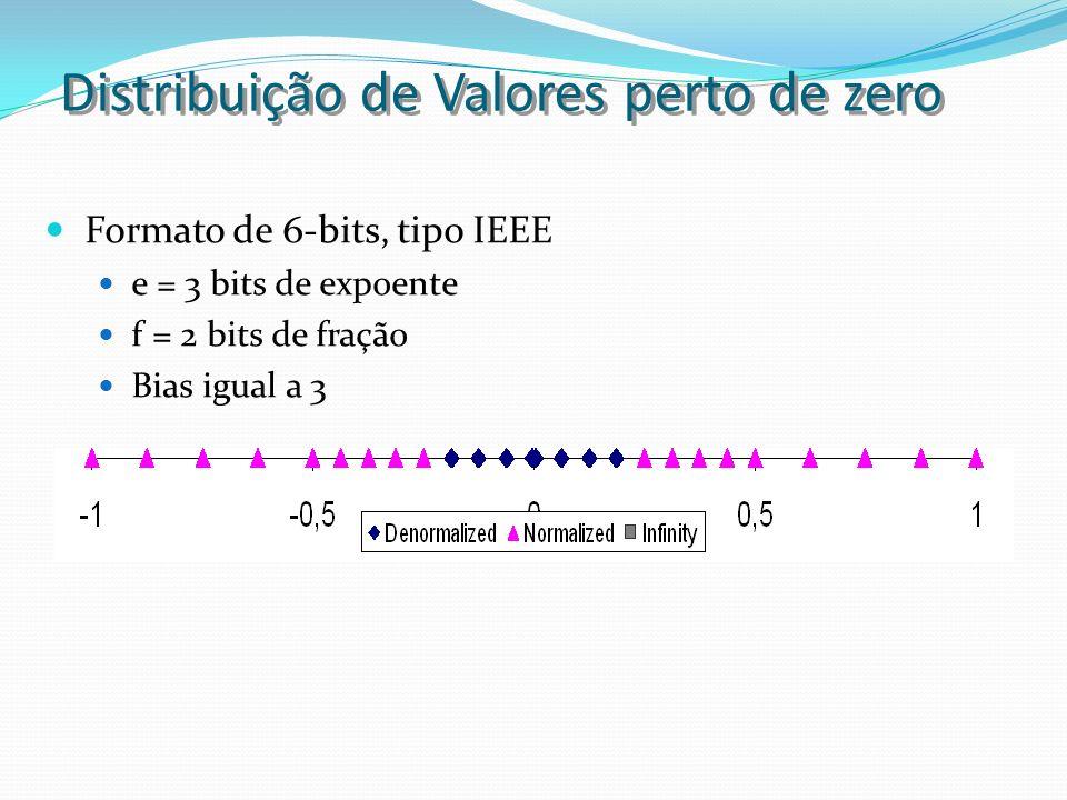 Distribuição de Valores perto de zero