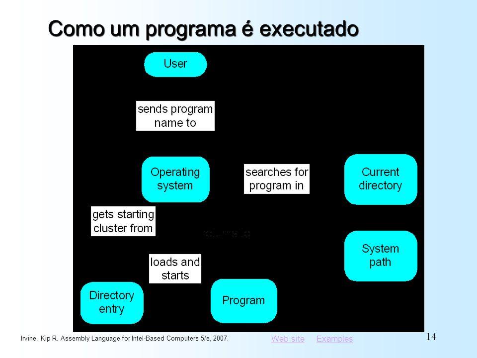 Como um programa é executado