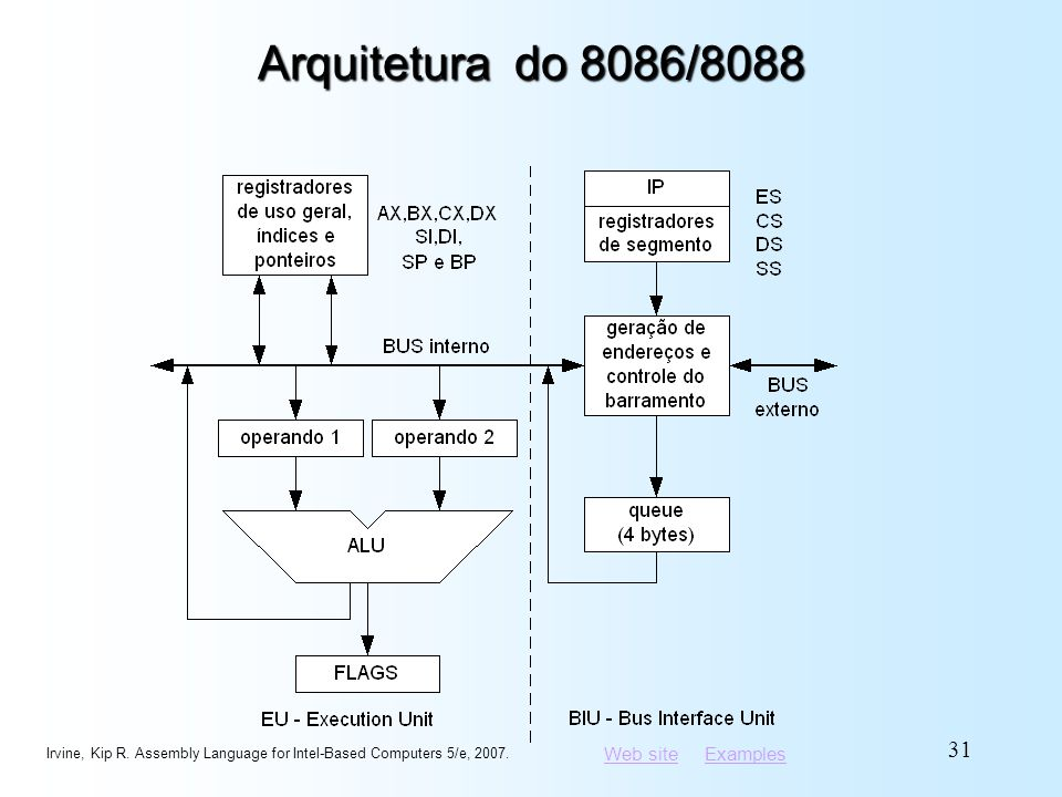 Arquitetura do 8086/8088 Irvine, Kip R. Assembly Language for Intel-Based Computers 5/e, 2007.