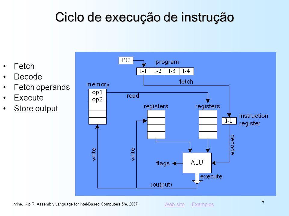 Ciclo de execução de instrução