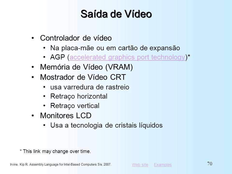 Saída de Vídeo Controlador de vídeo Memória de Vídeo (VRAM)