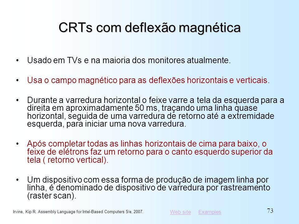CRTs com deflexão magnética