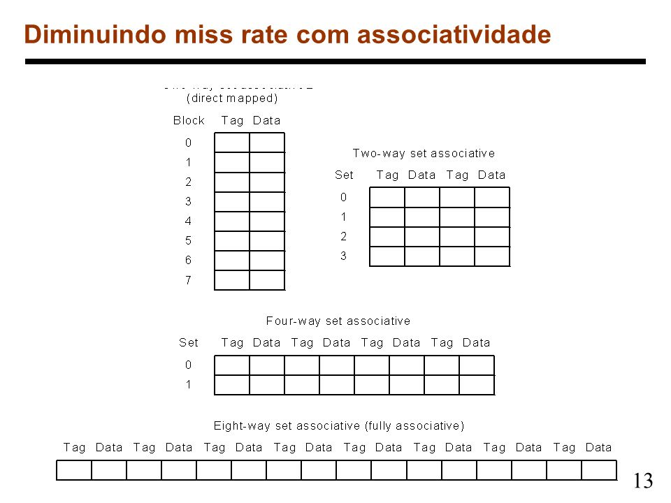 Diminuindo miss rate com associatividade