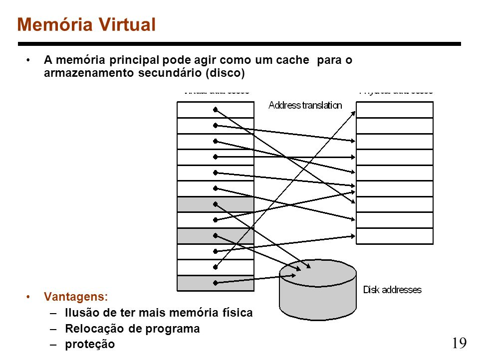 Memória VirtualA memória principal pode agir como um cache para o armazenamento secundário (disco)