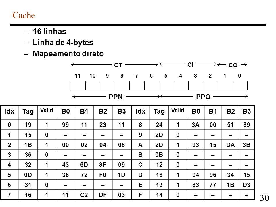 Cache 16 linhas Linha de 4-bytes Mapeamento direto PPO PPN Idx Tag B0