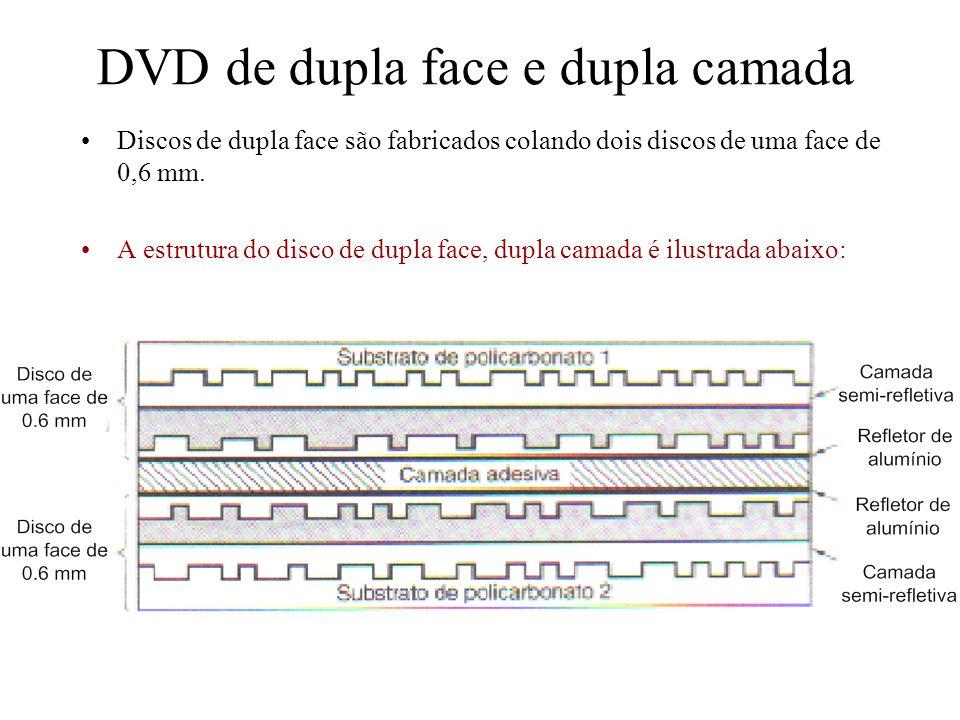 DVD de dupla face e dupla camada