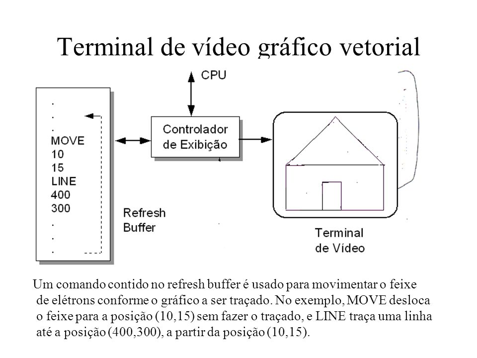 Terminal de vídeo gráfico vetorial
