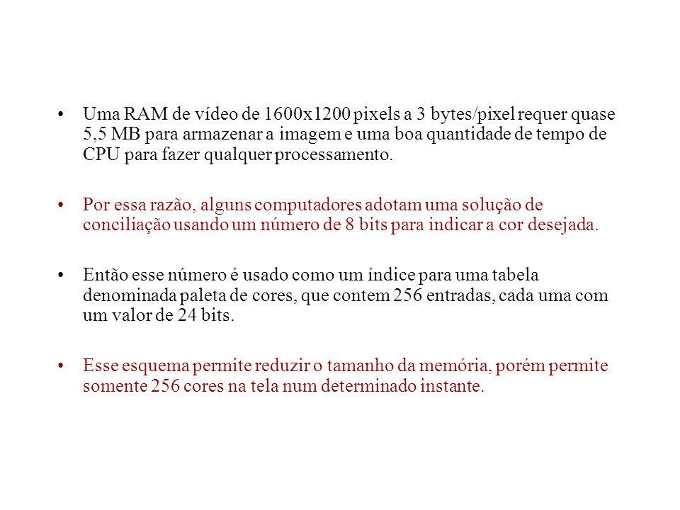 Uma RAM de vídeo de 1600x1200 pixels a 3 bytes/pixel requer quase 5,5 MB para armazenar a imagem e uma boa quantidade de tempo de CPU para fazer qualquer processamento.