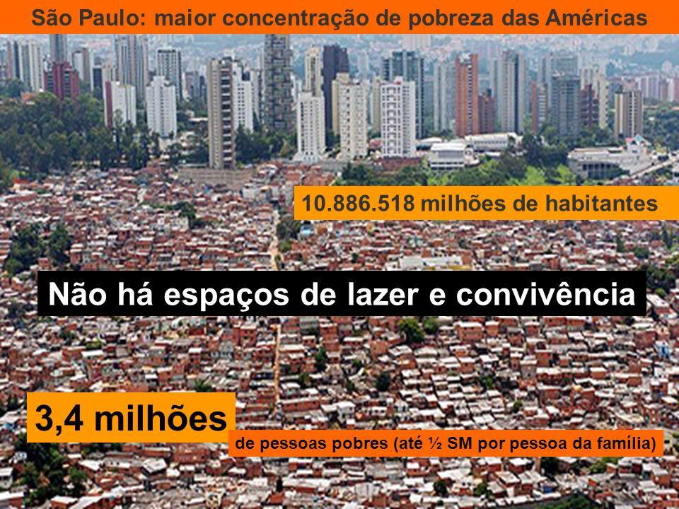 3,4 milhões Não há espaços de lazer e convivência