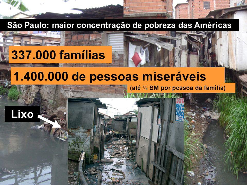 São Paulo: maior concentração de pobreza das Américas