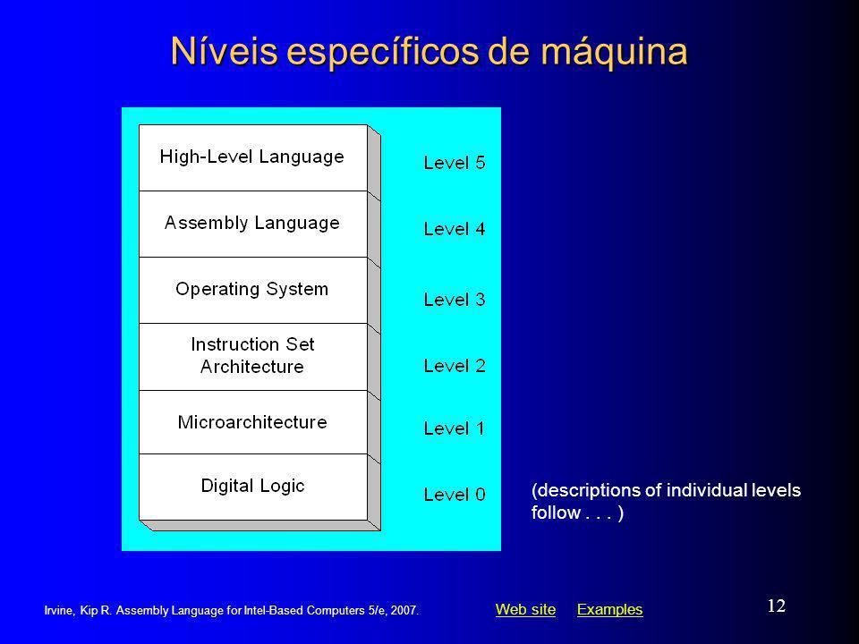 Níveis específicos de máquina