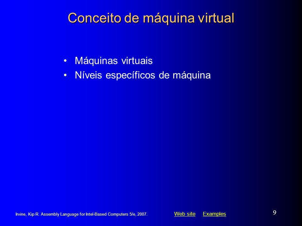 Conceito de máquina virtual