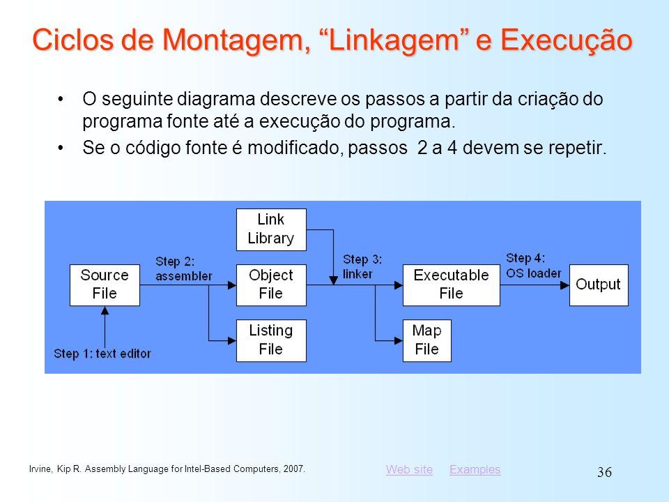 Ciclos de Montagem, Linkagem e Execução