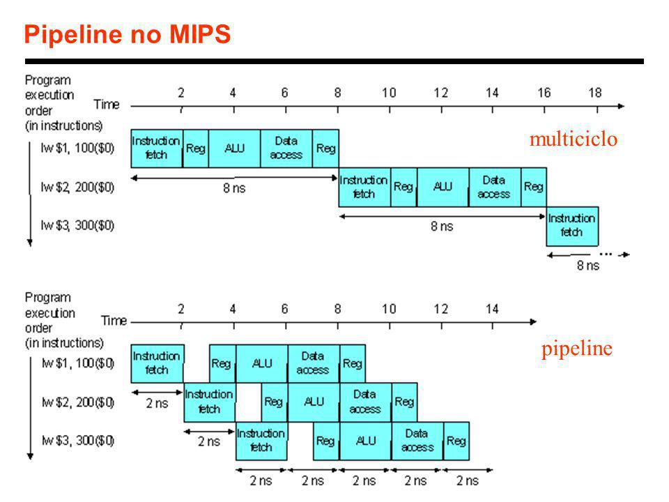 Pipeline no MIPS multiciclo pipeline