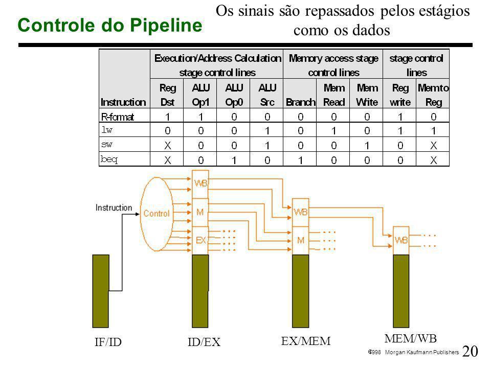 Controle do Pipeline Os sinais são repassados pelos estágios