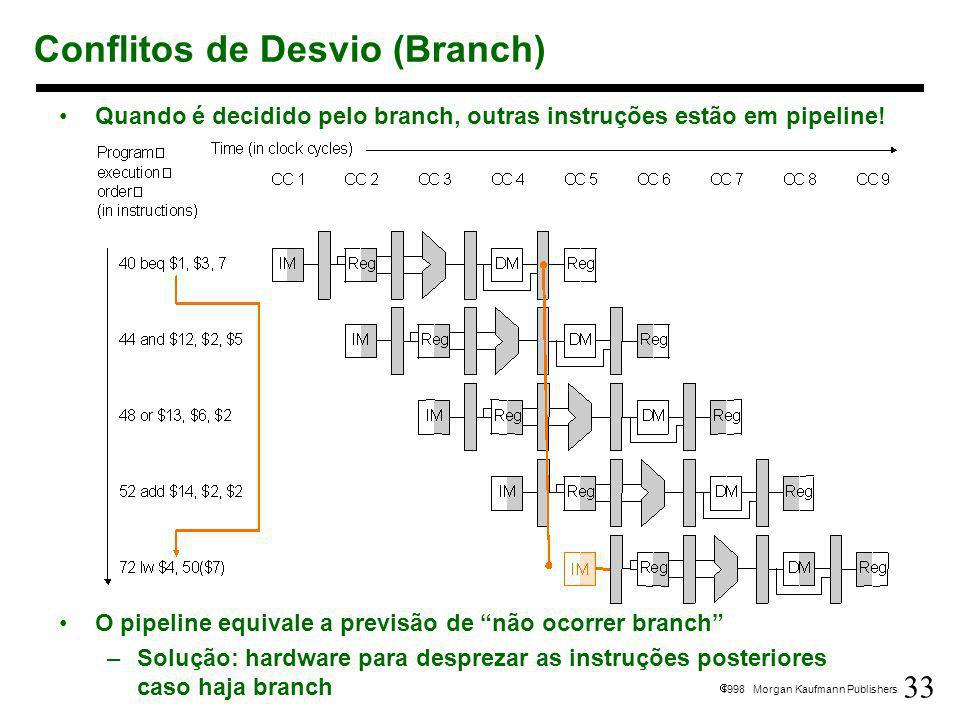 Conflitos de Desvio (Branch)