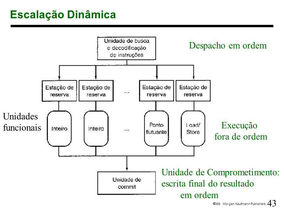 Escalação Dinâmica Despacho em ordem Unidades funcionais Execução