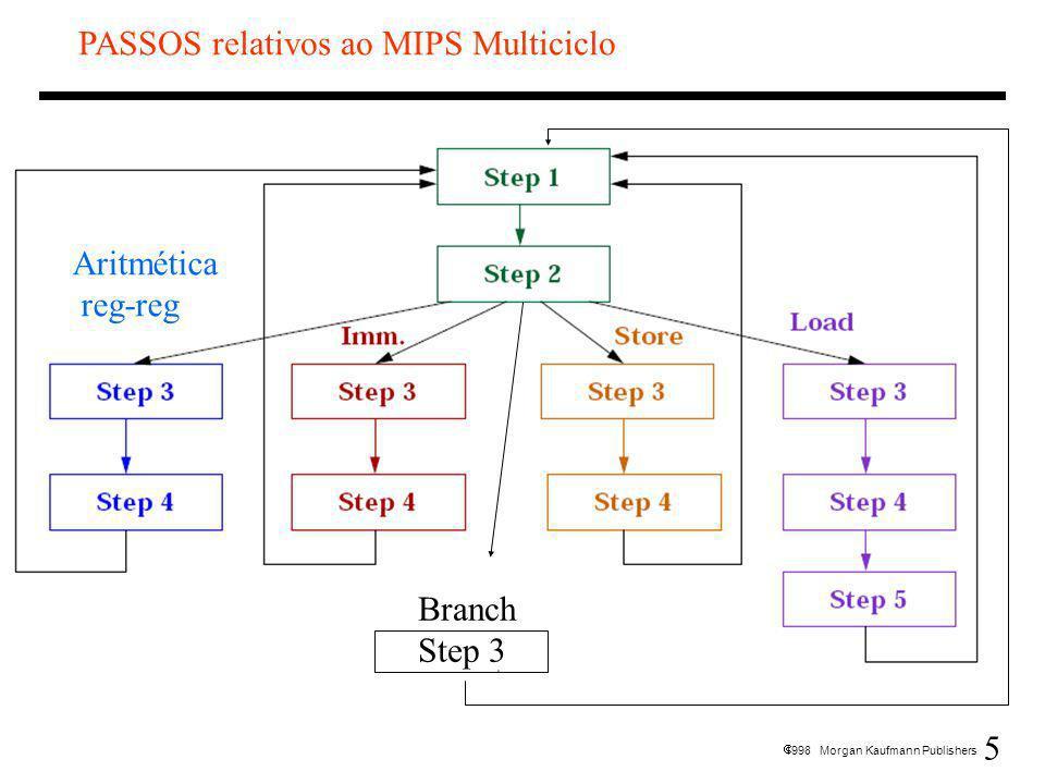 PASSOS relativos ao MIPS Multiciclo