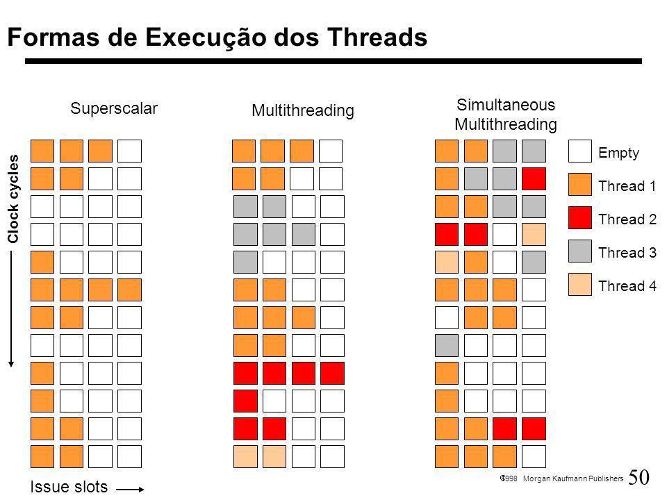 Formas de Execução dos Threads