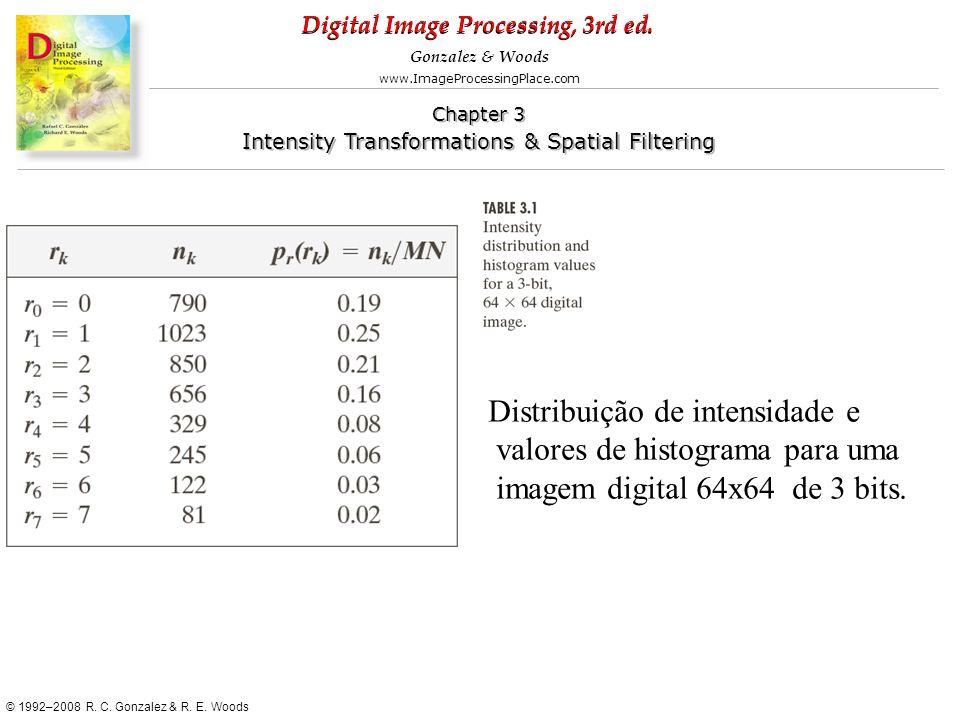 Distribuição de intensidade e