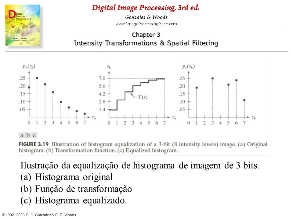 Ilustração da equalização de histograma de imagem de 3 bits.