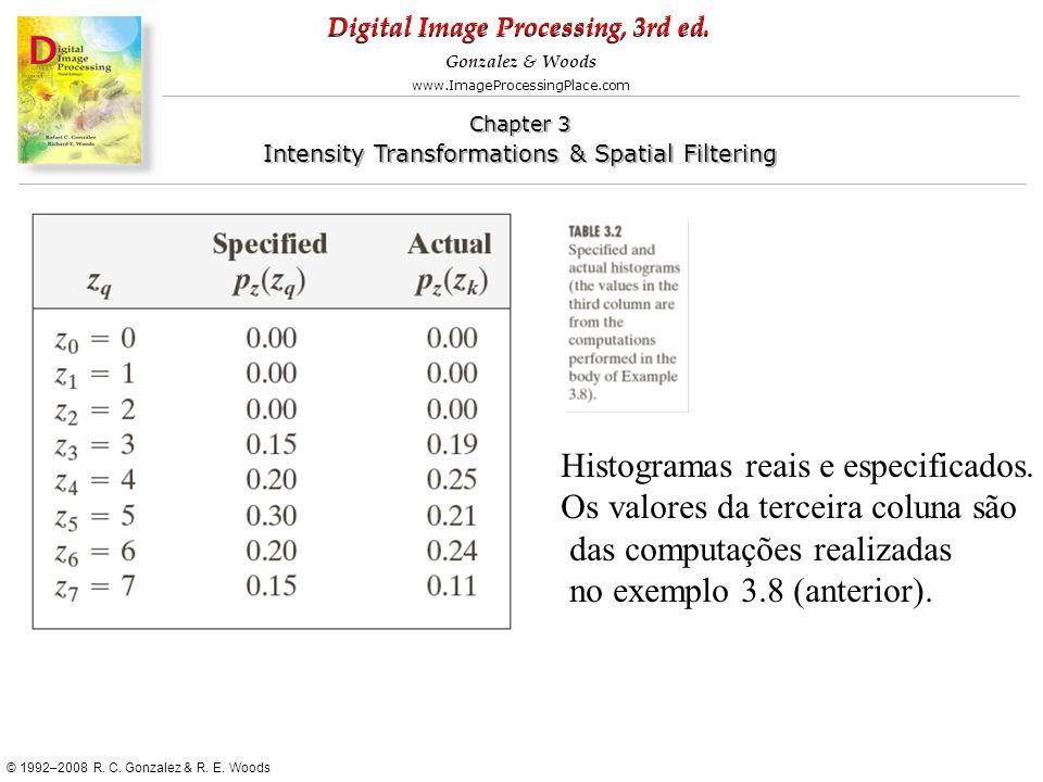 Histogramas reais e especificados.