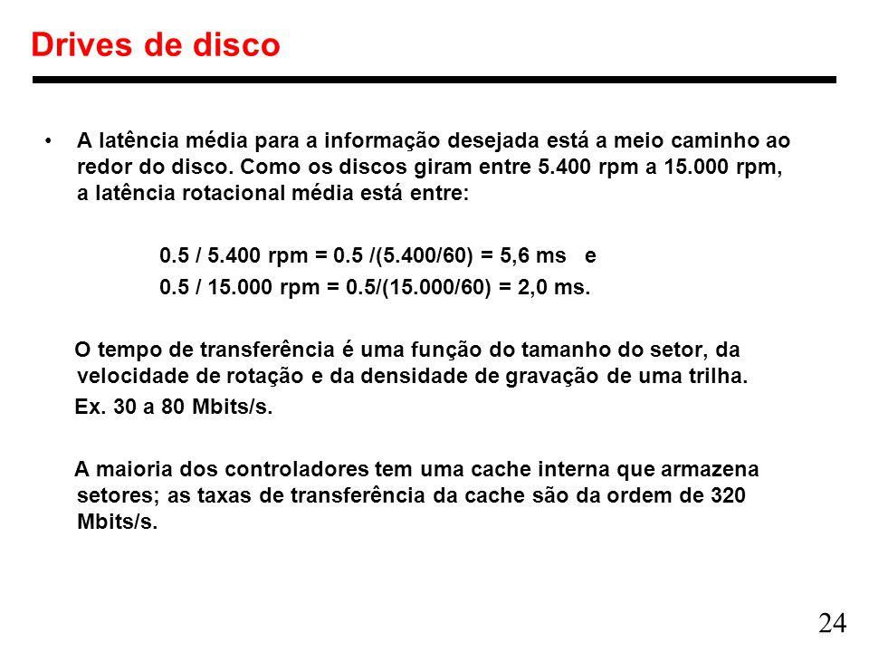 Drives de disco