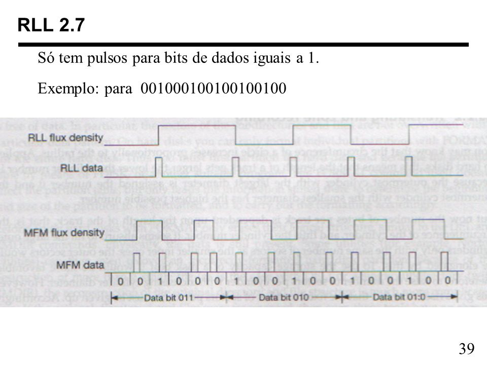 RLL 2.7 Só tem pulsos para bits de dados iguais a 1.