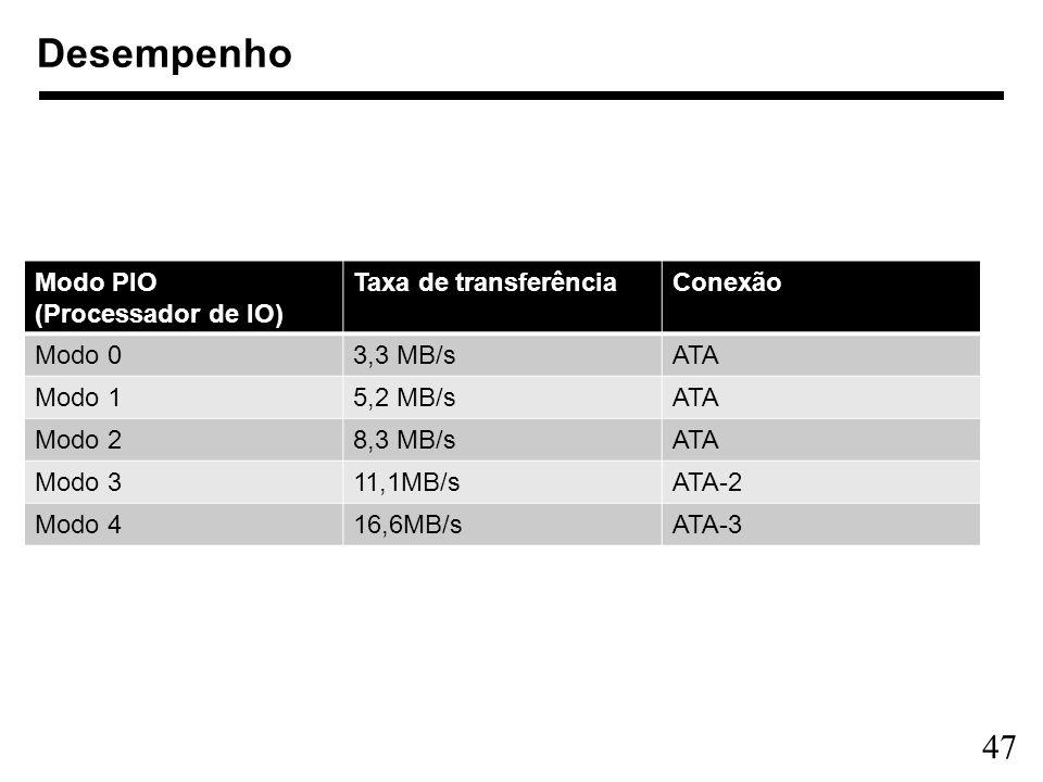 Desempenho Modo PIO (Processador de IO) Taxa de transferência Conexão
