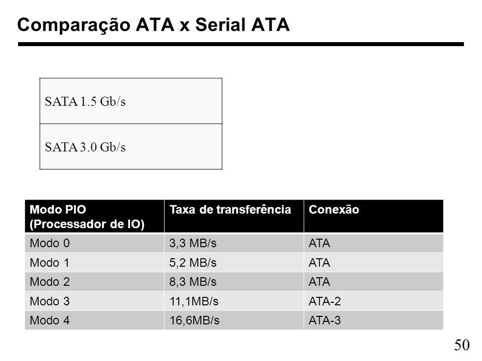 Comparação ATA x Serial ATA