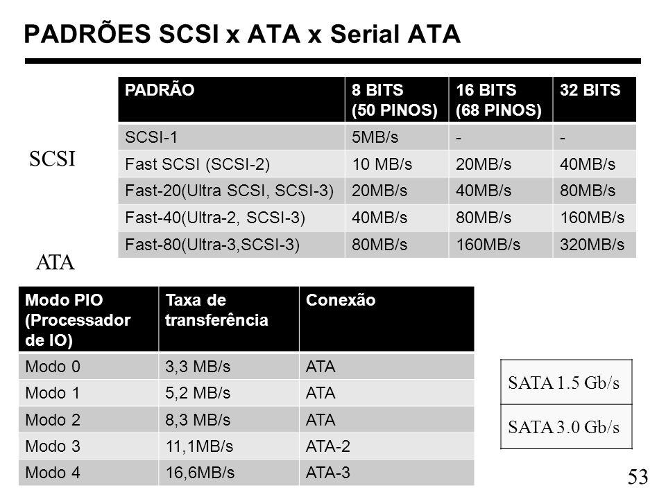 PADRÕES SCSI x ATA x Serial ATA