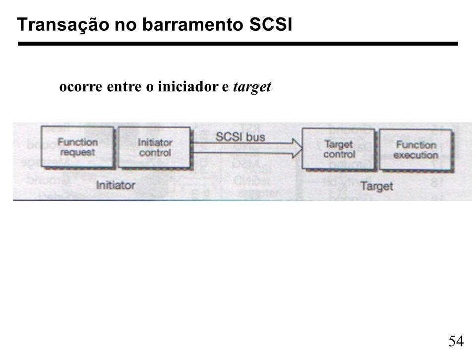 Transação no barramento SCSI