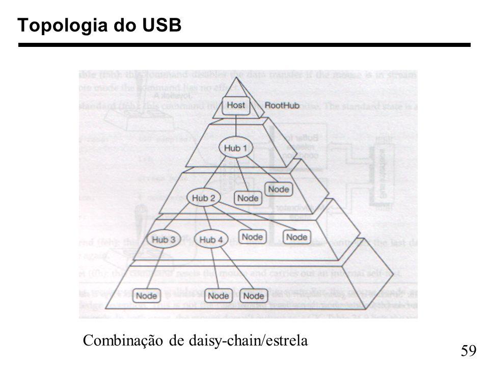 Topologia do USB Combinação de daisy-chain/estrela