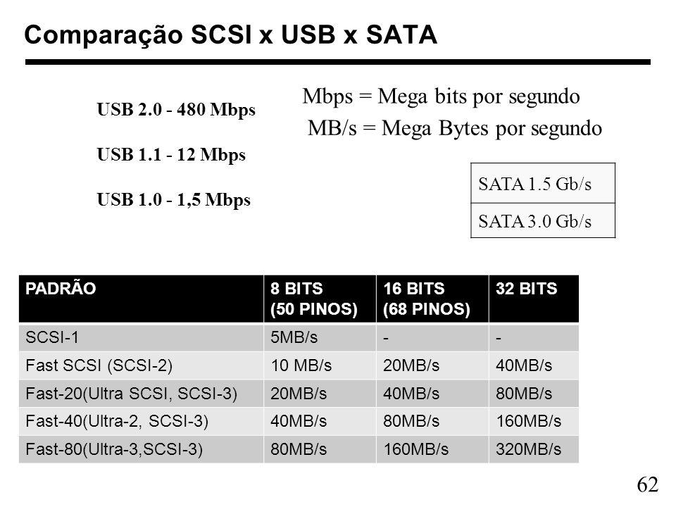 Comparação SCSI x USB x SATA
